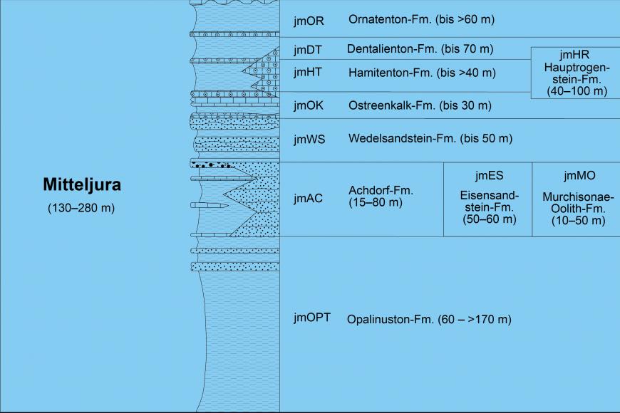 Die Grafik zeigt die einzelnen Formationen des Mitteljuras (von oben nach unten) mit ihren jeweiligen Mächtigkeiten