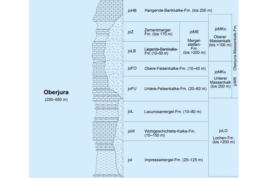 Die Grafik zeigt die Schichtenfolge des Oberjura als Säulenprofil (links) mit den entsprechenden Beschreibungen (rechts).