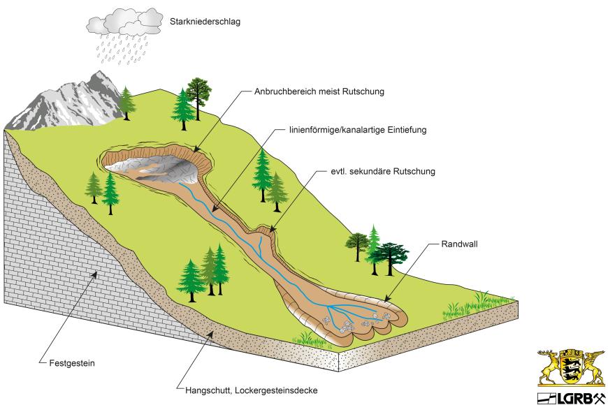 Das Blockbild zeigt einen steilen Hang mit Festgestein und auflagernder Lockergesteinsdecke im Untergrund. Das Lockergestein wird durch Wasser nach Starkniederschlägen linienförmig eingeschnitten und hangabwärts bewegt.