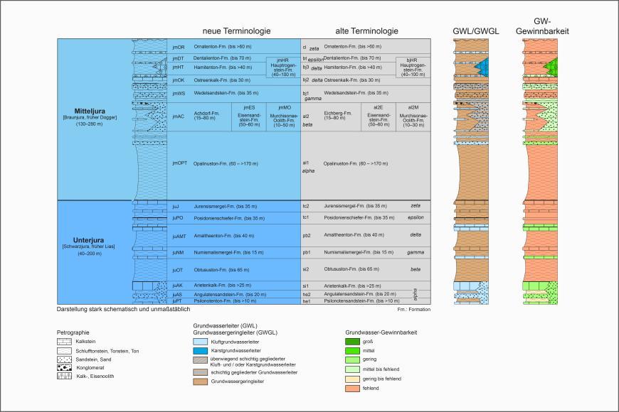 Blick auf ein mehrteiliges farbiges Säulenprofil der geologischen Schichtenfolge im Unter- und Mitteljura. Älteren Bezeichnungen stehen dabei neue gegenüber. Rechts stehen separate Säulen für Grundwasserleiter sowie Grundwasser-Gewinnbarkeit.