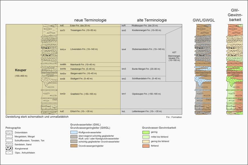 Blick auf ein mehrteiliges farbiges Säulenprofil der geologischen Schichtenfolge im Keuper. Älteren Bezeichnungen stehen dabei neue gegenüber. Rechts stehen separate Säulen für Grundwasserleiter sowie Grundwasser-Gewinnbarkeit.