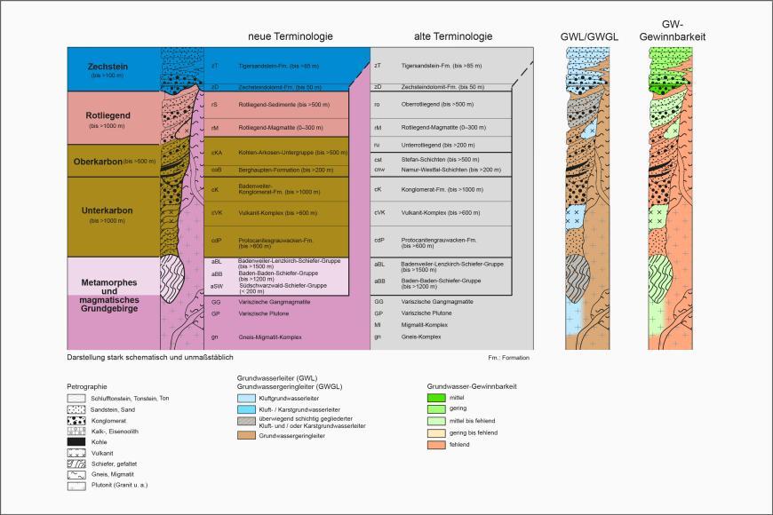 Blick auf ein mehrteiliges farbiges Säulenprofil der geologischen Schichtenfolge im Kristallin und Paläozoikum. Älteren Bezeichnungen stehen dabei neue gegenüber. Rechts stehen separate Säulen für Grundwasserleiter sowie Grundwasser-Gewinnbarkeit.