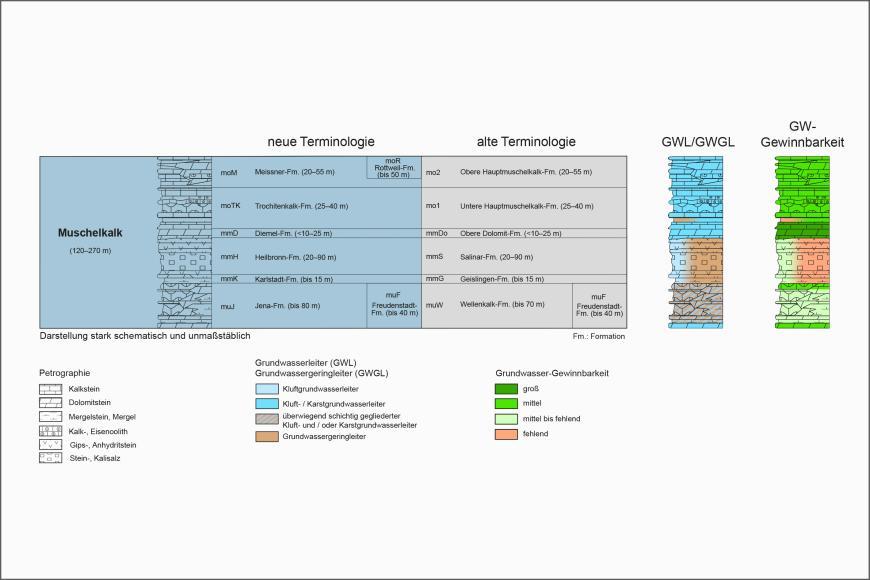 Blick auf ein mehrteiliges farbiges Säulenprofil der geologischen Schichtenfolge im Muschelkalk. Älteren Bezeichnungen stehen dabei neue gegenüber. Rechts stehen separate Säulen für Grundwasserleiter sowie Grundwasser-Gewinnbarkeit.