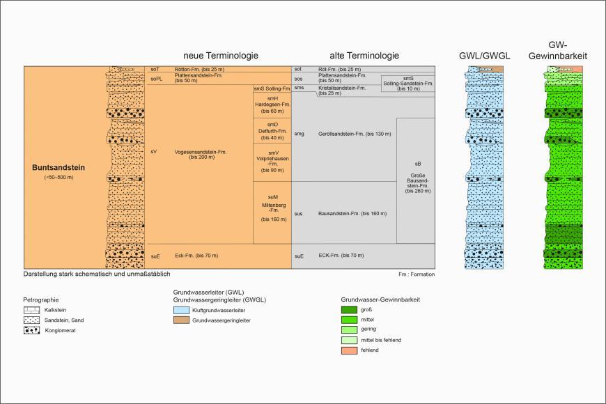 Blick auf ein mehrteiliges farbiges Säulenprofil der geologischen Schichtenfolge im Buntsandstein. Älteren Bezeichnungen stehen dabei neue gegenüber. Rechts stehen separate Säulen für Grundwasserleiter sowie Grundwasser-Gewinnbarkeit.