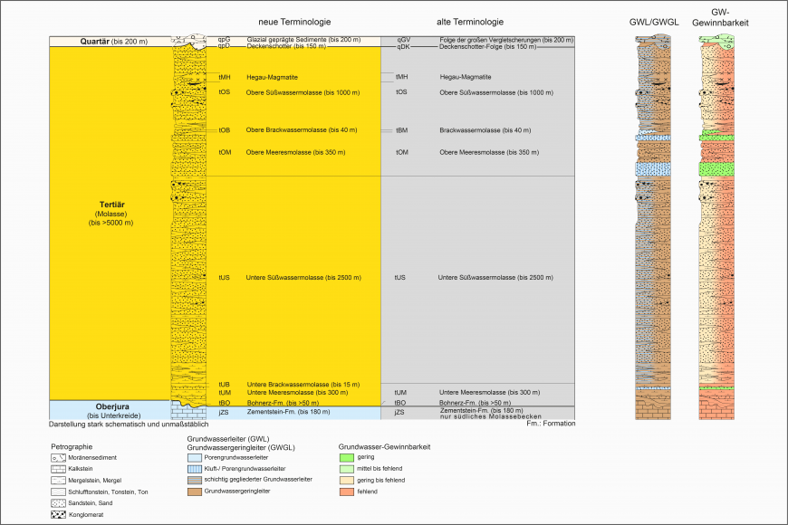Blick auf ein mehrteiliges farbiges Säulenprofil der geologischen Schichtenfolge im Tertiär (Molasse). Älteren Bezeichnungen stehen dabei neue gegenüber. Rechts stehen separate Säulen für Grundwasserleiter sowie Grundwasser-Gewinnbarkeit.