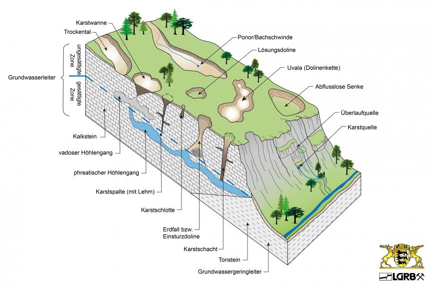 Zu sehen ist ein farbig gezeichneter, blockhafter Geländeausschnitt, mit flacher Kuppe und Hangschräge rechts. Der Geländeausschnitt zeigt verschiedene Erscheinungsformen der Verkarstung, wie Bachschwinde, Dolinenkette und Erdfall.