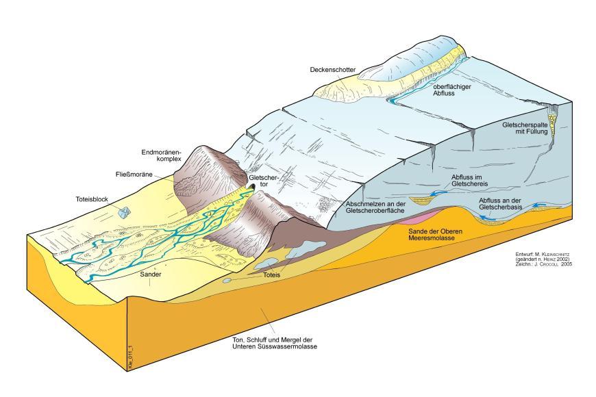 Entstehungsmodell für Kies- und Sandvorkommen im Alpenvorland