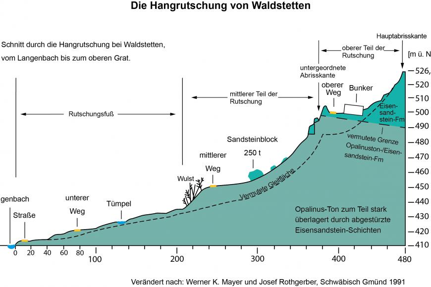 Farbiger Längsschnitt der Hangrutuschung bei Waldstetten. Die Richtung der Rutschung verläuft von rechts nach links.