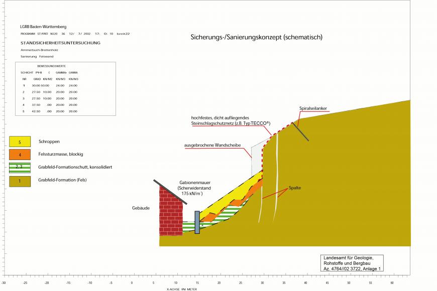 Farbige Schnittzeichnung eines Hanges mit Darstellung der Sicherungsmaßnahmen, um Rutschungen oder Felsstürze zu verhindern.