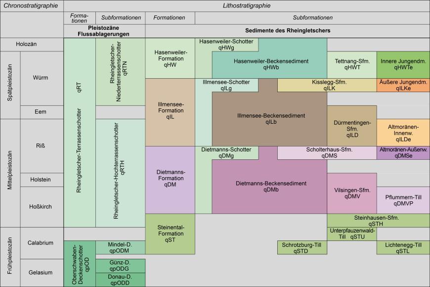 Grafische Darstellung von Erdzeitaltern im Quartär sowie gebildete Gesteinseinheiten in Süddeutschland.