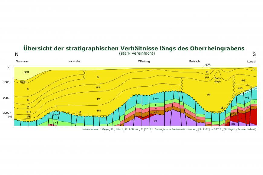 Übersicht der stratigraphischen Verhältnisse längs des Oberrheingrabens.