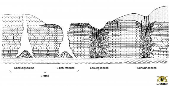 Zu sehen ist ein schwarzweiß gezeichneter Geländequerschnitt, der die Absenkungen und Vertiefungen verschiedener Dolinen und Erdfälle aufzeigt.