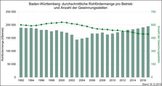 Die durchschnittliche Rohfördermenge je Betrieb im Vergleich zur Anzahl der Gewinnungsstellen, gemessen von 1992 bis 2017 und dargestellt als kombinierte Säulen- und Liniengrafik.