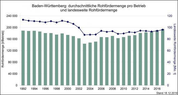Die durchschnittliche Rohfördermenge je Betrieb im Vergleich zur landesweiten Rohfördermenge, gemessen über mehrere Jahre und dargestellt als kombinierte Säulen- und Liniengrafik.