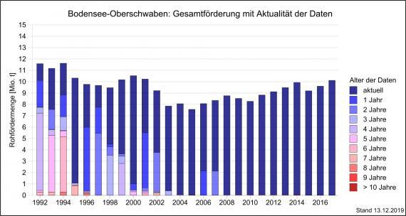 Die Gesamtfördermenge von Rohstoffen in der Region Bodensee-Oberschwaben über einen Zeitraum von 15 Jahren bis 2017, dargestellt als abgestufte, mehrfarbige Säulengrafik.