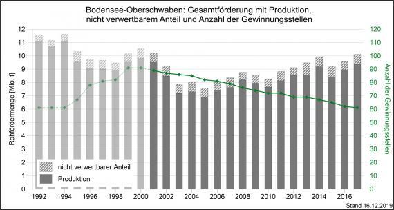 Die Gesamtmenge der Rohförderung und Produktion von mineralischen Rohstoffen sowie Gewinnungsstellen in der Region Bodensee-Oberschwaben, dargestellt als graue, abgestufte Säulengrafik.