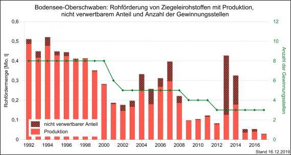 Die Rohförderung und Produktion von Ziegeleirohstoffen sowie Gewinnungsstellen in der Region Bodensee-Oberschwaben, dargestellt als rote, abgestufte Säulengrafik.