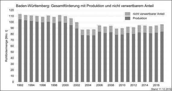 Die Entwicklung der Gesamtfördermengen und Produktion mineralischer Rohstoffe in Baden-Württemberg, dargestell mit nebeneinander stehenden, unterschiedlich hohen grauen Säulen.