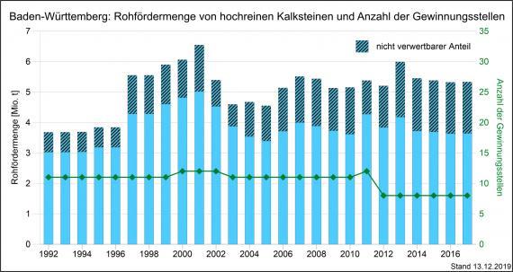 Die Entwicklung der Rohförderung und Produktion von Kalksteinen sowie Gewinnungsstellen in Baden-Württemberg, dargestellt mit nebeneinander stehenden, unterschiedlich hohen blauen Säulen.
