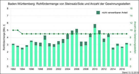 Die Entwicklung der Rohfördermenge und Produktion von Steinsalz sowie Gewinnungsstellen in Baden-Württemberg, dargestellt mit nebeneinander stehenden, unterschiedlich hohen grünen Säulen.