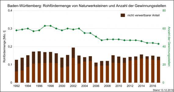 Die Entwicklung der Rohfördermenge und Produktion von Naturwerksteinen sowie Gewinnungsstellen in Baden-Württemberg, dargestellt mit nebeneinander stehenden, unterschiedlich hohen braunen Säulen.