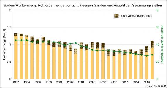 Die Rohfördermengen an kiesigen Sanden sowie Gewinnungsstellen von Kiesen in Baden-Württemberg, dargestellt mit nebeneinander stehenden, unterschiedlich hohen orangefarbenen Säulen.
