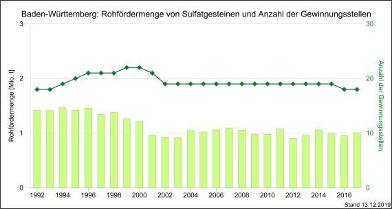 Die Entwicklung der Rohfördermenge von Sulfatgesteinen sowie Gewinnungsstellen in Baden-Württemberg, dargestellt mit nebeneinander stehenden, unterschiedlich hohen grünen Säulen.