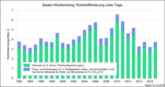 Die Entwicklung der Rohstoffförderung unter Tage in Baden-Württemberg, dargestellt als Grafik mit nebeneinander stehenden, unterschiedlich hohen Säulen in Blau und Grün.