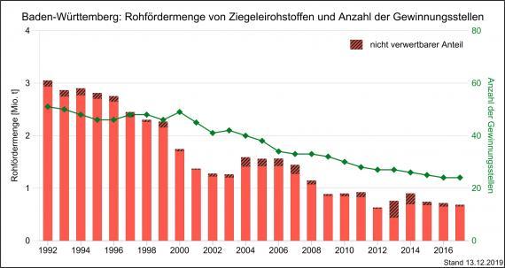 Die Entwicklung der Rohfördermenge und Produktion von Ziegeleirohstoffen sowie Gewinnungsstellen in Baden-Württemberg, dargestellt mit nebeneinander stehenden, unterschiedlich hohen roten Säulen.
