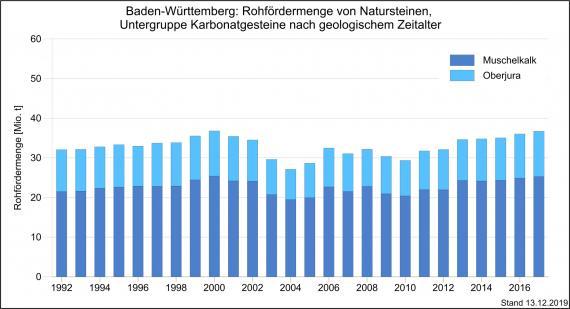 Die Entwicklung der Rohfördermengen von Karbonatgesteinen in Baden-Württemberg, dargestellt als Grafik mit nebeneinander stehenden, unterschiedlich hohen Säulen in abgestuften Blautönen.