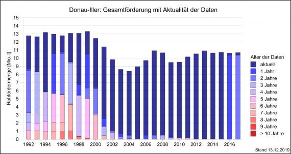 Die Gesamtfördermenge von Rohstoffen in der Region Donau-Iller über einen Zeitraum von 15 Jahren bis 2017, dargestellt als abgestufte, mehrfarbige Säulengrafik.