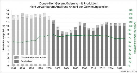 Die Gesamtmenge der Rohförderung und Produktion von mineralischen Rohstoffen sowie Gewinnungsstellen in der Region Donau-Iller, dargestellt als graue, abgestufte Säulengrafik.