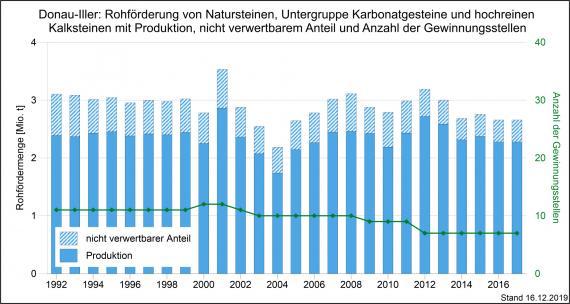Die Rohförderung und Produktion von Karbonatgesteinen und Kalksteinen sowie Gewinnungsstellen in der Region Donau-Iller, dargestellt als blaue, abgestufte Säulengrafik.