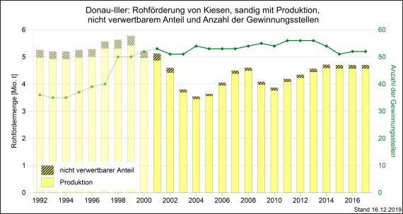 Die Rohförderung und Produktion von sandigen Kiesen sowie Gewinnungsstellen in der Region Donau-Iller, dargestellt als gelbe, abgestufte Säulengrafik