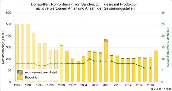 Die Rohförderung und Produktion von Quarzsanden und kiesigen Sanden sowie Gewinnungsstellen in der Region Donau-Iller, dargestellt als gelbe, abgestufte Säulengrafik.