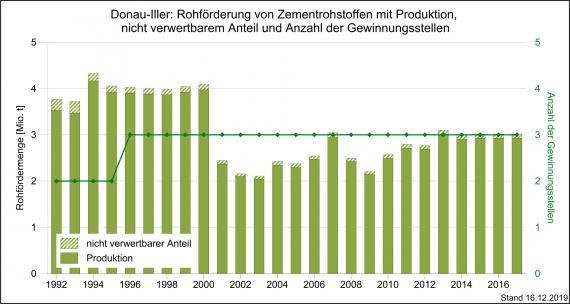 Die Rohförderung und Produktion von Zementrohstoffen sowie Gewinnungsstellen in der Region Donau-Iller, dargestellt als grüne, abgestufte Säulengrafik