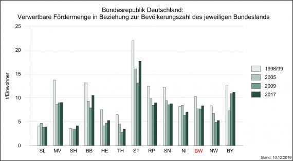 Die Jährliche Rohstoffförderung oberflächennaher mineralischer Rohstoffe im Ländervergleich, Stand 2017, dargestellt als mehrfarbiges Säulendiagramm. Baden-Württemberg förderte 1998/99 etwas mehr als 10 Tonnen je Einwohner.