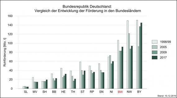 Verwertbare Fördermengen oberflächennaher mineralischer Rohstoffe im Ländervergleich 2017, dargestellt als mehrfarbiges Säulendiagramm. Baden-Württemberg steht an dritter Stelle.