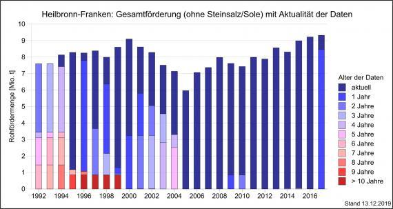 Aktuelle Daten für die Berechnung der Rohfördermengen in Heilbronn-Franken, dargestellt als Grafik mit nebeneinander stehenden, unterschiedlich hohen Säulen in Rot- und Blautönen.