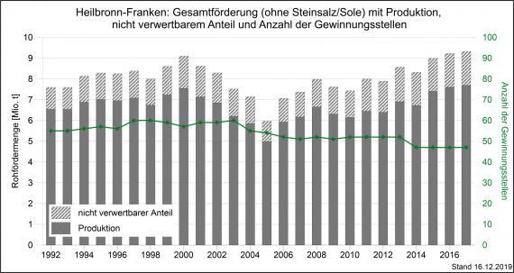 Die Gesamtmenge der Rohförderung und Produktion von Rohstoffen sowie Gewinnungsbetriebe in Heilbronn-Franken, dargestellt als Grafik mit grauen, nebeneinander stehenden und unterschiedlich hohen Säulen.