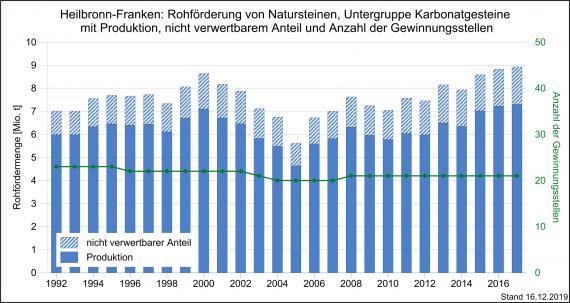 Die Rohförderung und Produktion von Karbonatgesteinen sowie Gewinnungsstellen in Heilbronn-Franken, dargestellt als Grafik mit blauen, nebeneinander stehenden und unterschiedlich hohen Säulen.