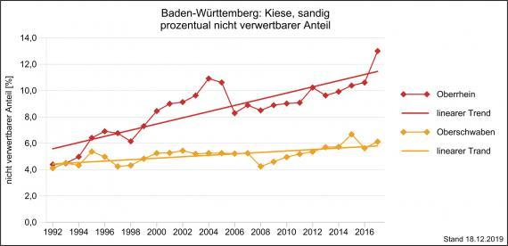 Der nicht verwertbare Anteil von sandigem Kies in Oberschwaben und am Oberrhein, jeweils in Prozent über mehrere Jahre, dargestellt als farbige Liniengrafik mit getrennt verlaufenden Linien.