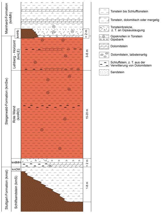 Schichtenfolge der Steigerwald-Formation im Gebiet des südwestlichen Strombergs, dargestellt als mehrfarbiges Säulenprofil.