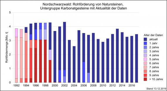 Aktuelle Daten für die Berechnung der Rohförderung im Nordschwarzwald, dargestellt als Grafik mit nebeneinanderstehenden, unterschiedlich hohen Säulen in abgestuften Rot- und Blautönen.