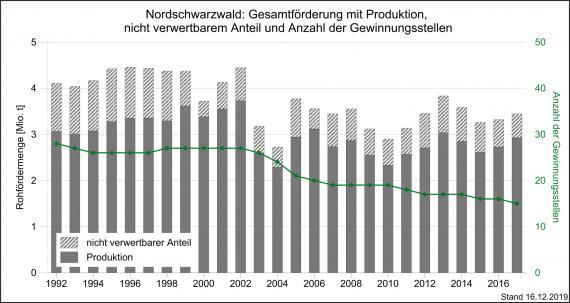 Die Gesamtmenge der Förderung und Produktion sowie Gewinnungsstellen im Nordschwarzwald, dargestellt als Grafik mit nebeneinanderstehenden, unterschiedlich hohen Säulen in Grau.