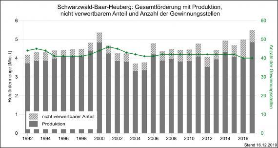 Die Gesamtmenge der Rohförderung und Produktion von mineralischen Rohstoffen sowie Gewinnungsstellen in der Region Schwarzwald-Baar-Heuberg, dargestellt als graue, abgestufte Säulengrafik.