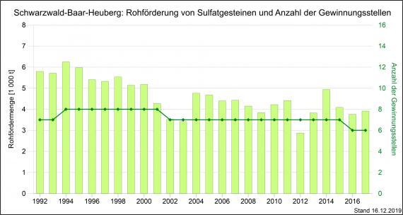 Die Förderung von Sulfatgesteinen sowie Gewinnungsstellen in der Region Schwarzwald-Baar-Heuberg, dargestellt als grüne, abgestufte Säulengrafik.