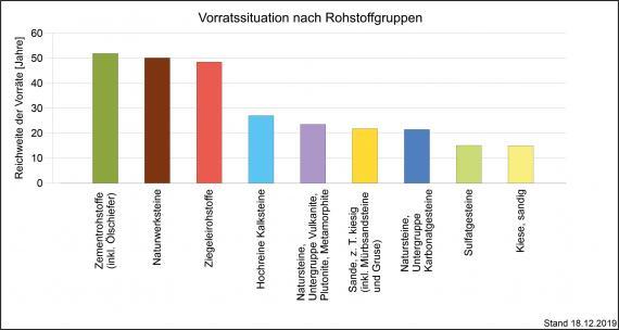 In Jahren gemessene statische Reichweite der Rohstoffvorräte, getrennt nach Gruppen und dargestellt als mehrfarbige Säulengrafik.