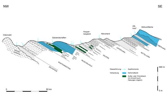 Zu sehen ist ein schwarzweiß gezeichneter geologischer Längsschnitt vom Odenwald bis zur Albhochfläche. Die einzelnen Schichten verlaufen schräg, verkarstete Bereiche sind blau eingefärbt.