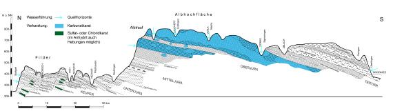 Zu sehen ist ein schwarzweiß gezeichneter geologischer Schnitt vom Keuperbergland bis zum Bodensee. Die einzelnen Schichten verlaufen schräg; verkarstete Bereiche, besonders auf der Albhochfläche, sind blau eingefärbt.